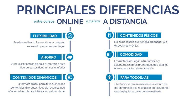 Diferencia Cursos online - Distancia